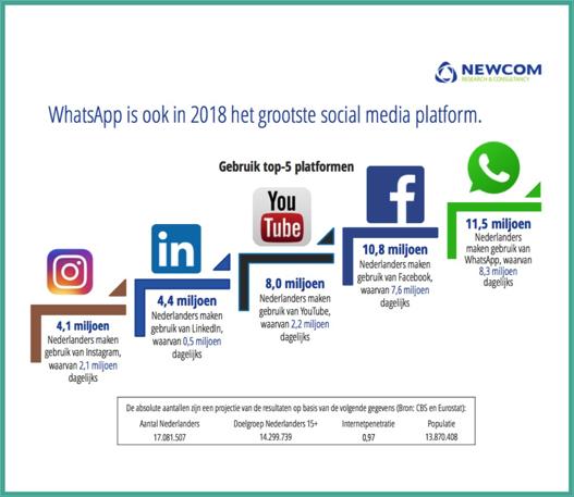 Social Media Platformen Nederland