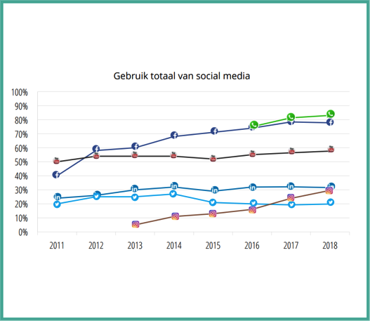 Gebruik social media kanalen Be Bricks