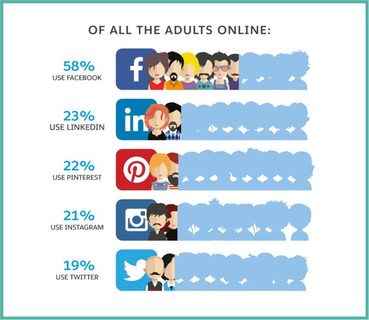 Percentage volwassenen online op social media