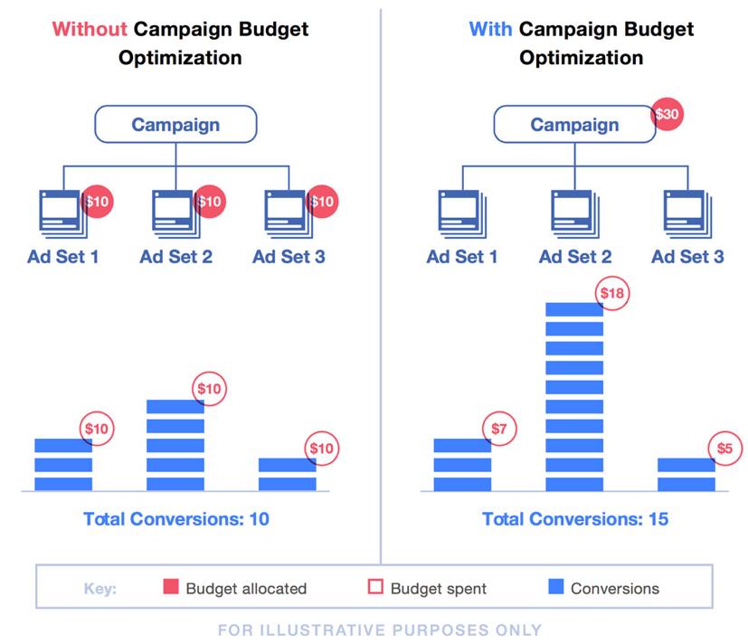 Facebook Campagne Budget Optimalisatie Be Bricks